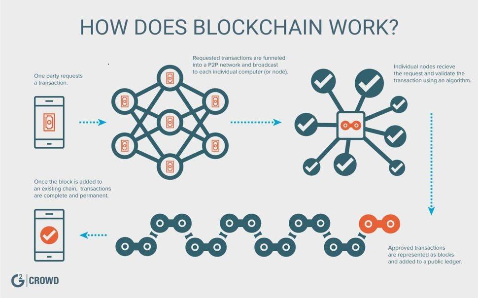 tech-buzzwords-blockchain